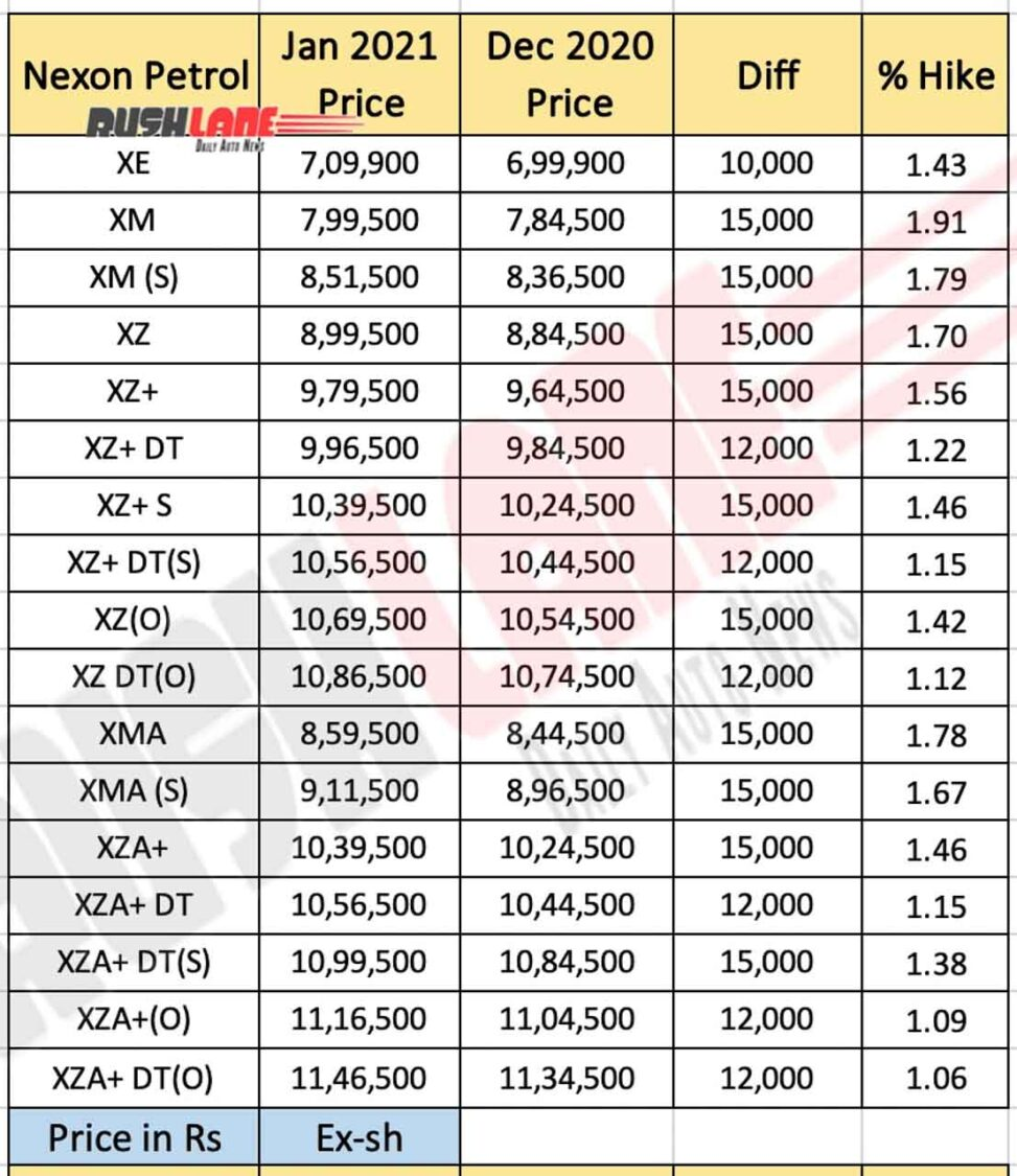 Tata Nexon Petrol Price Jan 2021