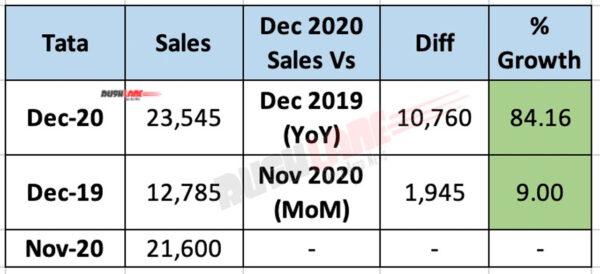 Tata Sales Dec 2020 - YoY vs MoM