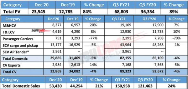 Tata Motor Sales - Dec 2020