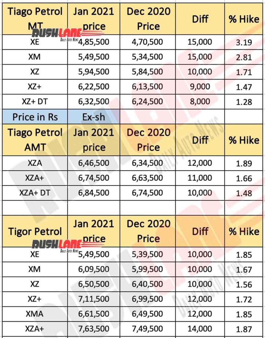 Tata Tiago, Tigor Price List Jan 2021