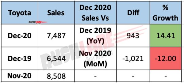 Toyota India Sales Dec 2020 - YoY vs MoM