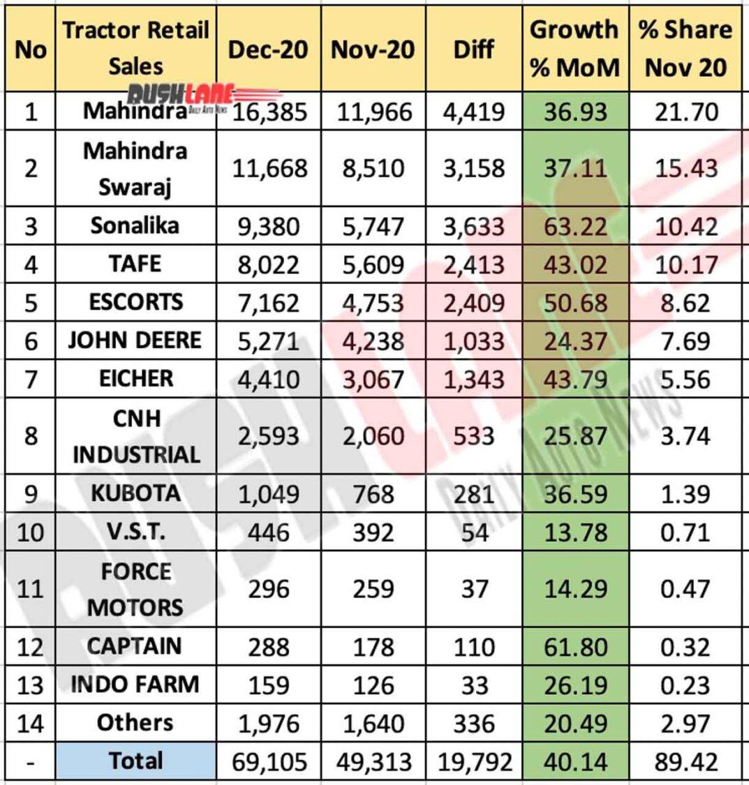 Tractor Retail Sales Dec 2020