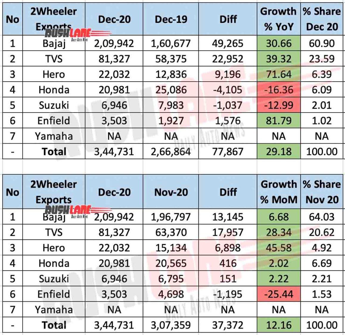 Two Wheeler exports Dec 2020
