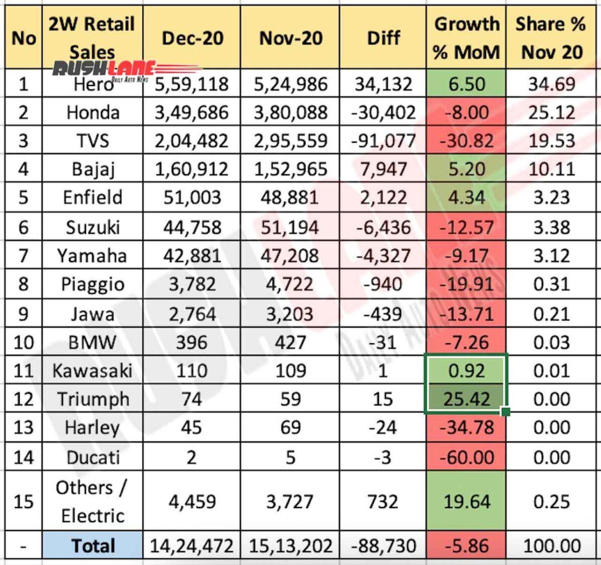 Two Wheeler Retail Sales Dec 2020