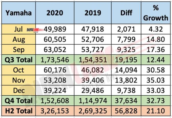 Yamaha India Sales Jul-Dec 2020