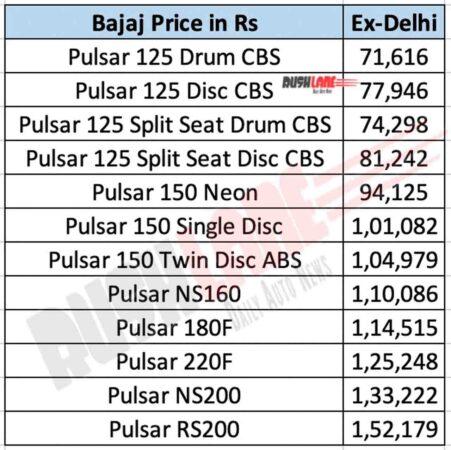 Bajaj Pulsar Price List
