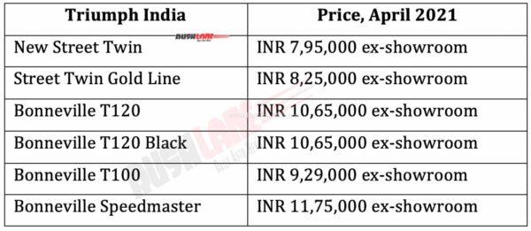 2021 Triumph Bonneville Range Price List