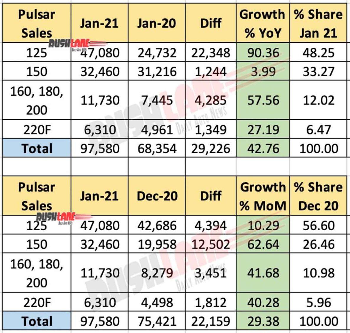 Bajaj Pulsar Domestic Sales Jan 2021