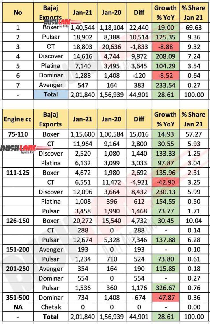 Bajaj Exports Jan 2021