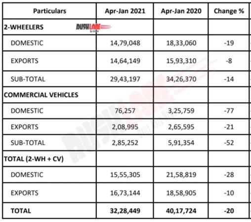 Bajaj Sales Apr 2020 to Jan 2021