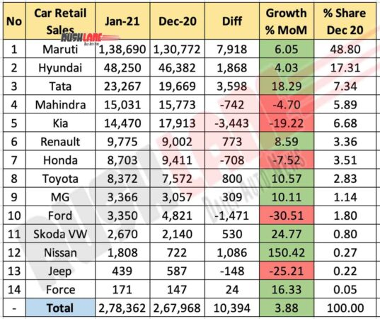 Car Retail Sales Jan 2021