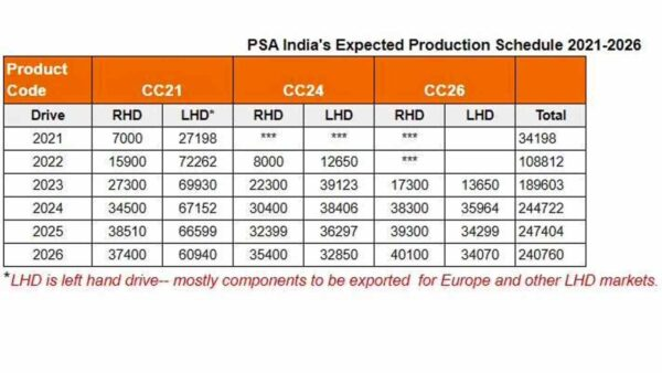 Citroen India Production Plans