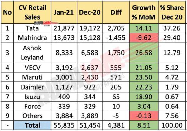 CV Retail Sales Jan 2021 vs Dec 2020 (MoM)