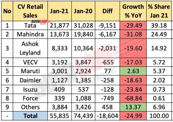 CV Retail Sales Jan 2021 vs Jan 2020 (YoY)