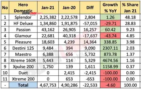 Hero MotoCorp Domestic Sales Jan 2021