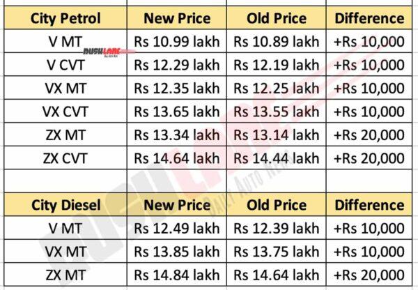 Honda City Prices Feb 2021 - New vs Old