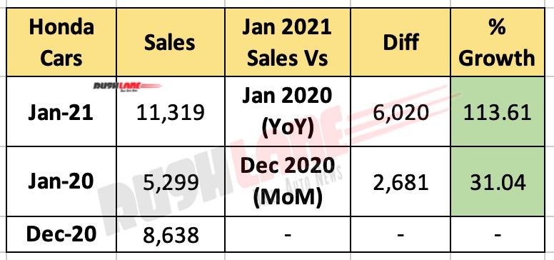 Honda Car Sales Jan 2021