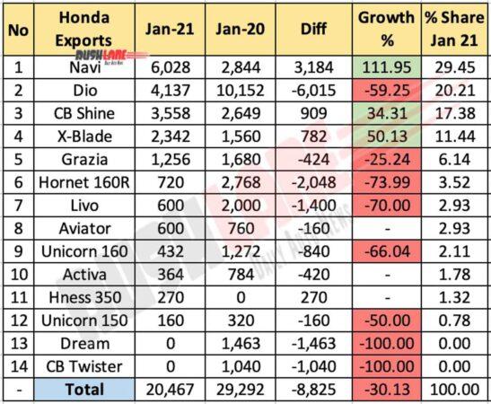 Honda Exports Jan 2021