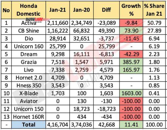 Honda Sales Jan 2021
