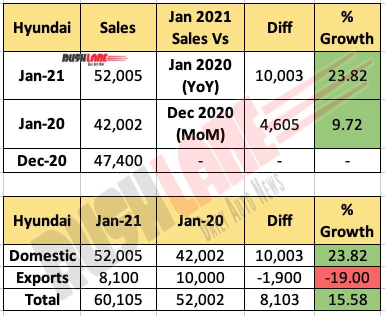 Hyundai India Sales Jan 2021