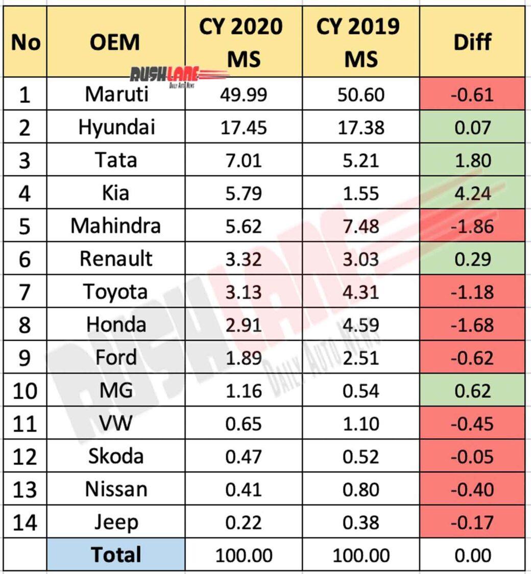 Car Company Market Share CY 2020 vs 2019