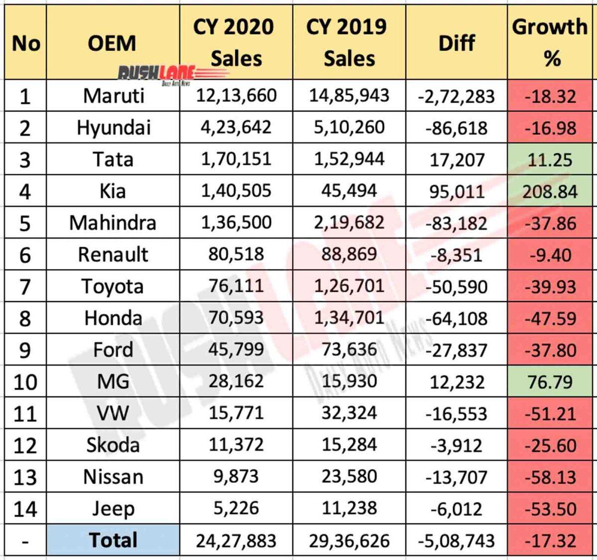Car Sales For Calendar Year 2020 vs 2019