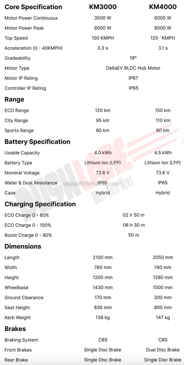 Kabira Electric Motorcycles - Specs