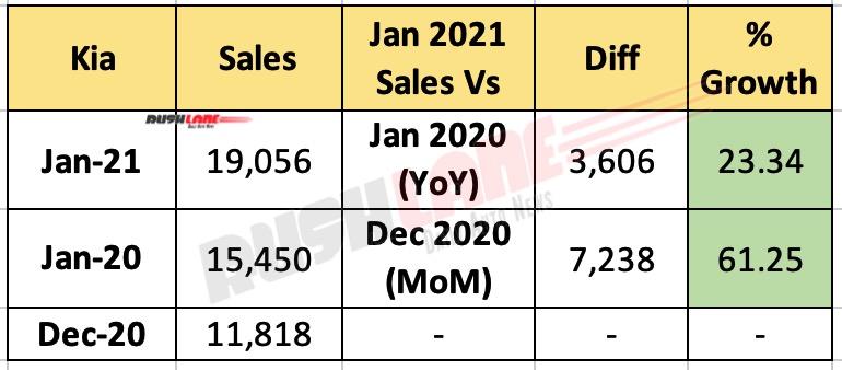 Kia India Sales Jan 2021