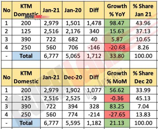 KTM Sales Jan 2021