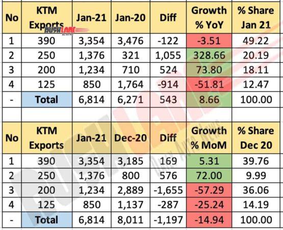 KTM Exports Jan 2021