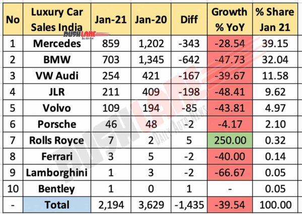 Luxury car sales Jan 2021