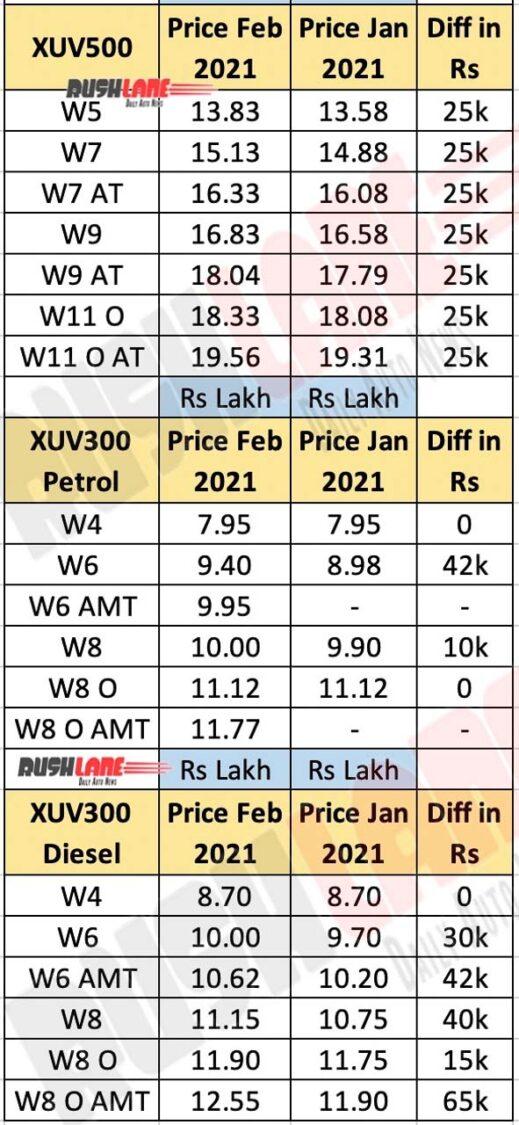 Mahindra Car Prices Feb 2021