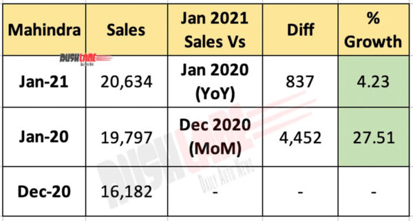 Mahindra PV sales Jan 2021