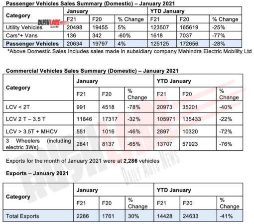 Mahindra Sales Jan 2021