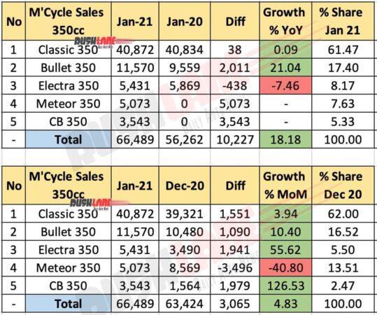 350cc segment Motorcycle sales Jan 2021