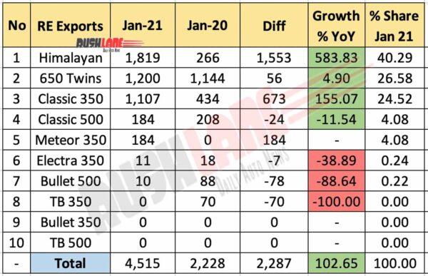 Royal Enfield Exports Jan 2021