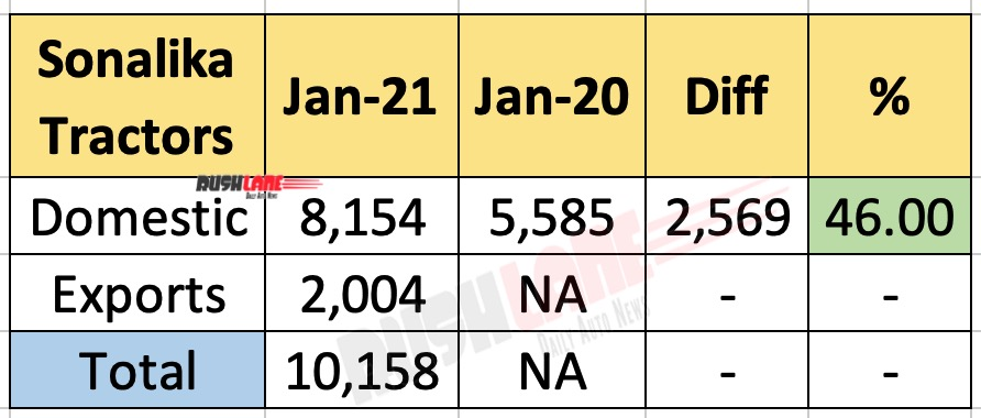 Sonalika Tractor Sales Jan 2021