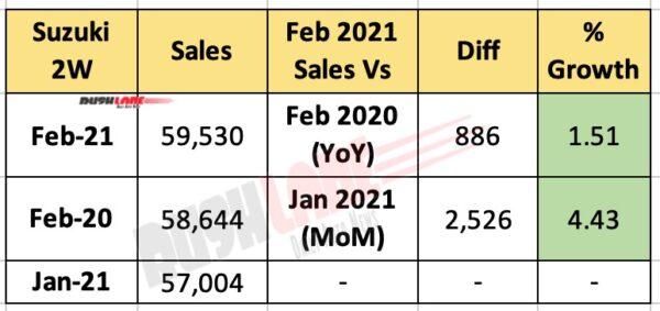 Suzuki India Feb 2021 Sales
