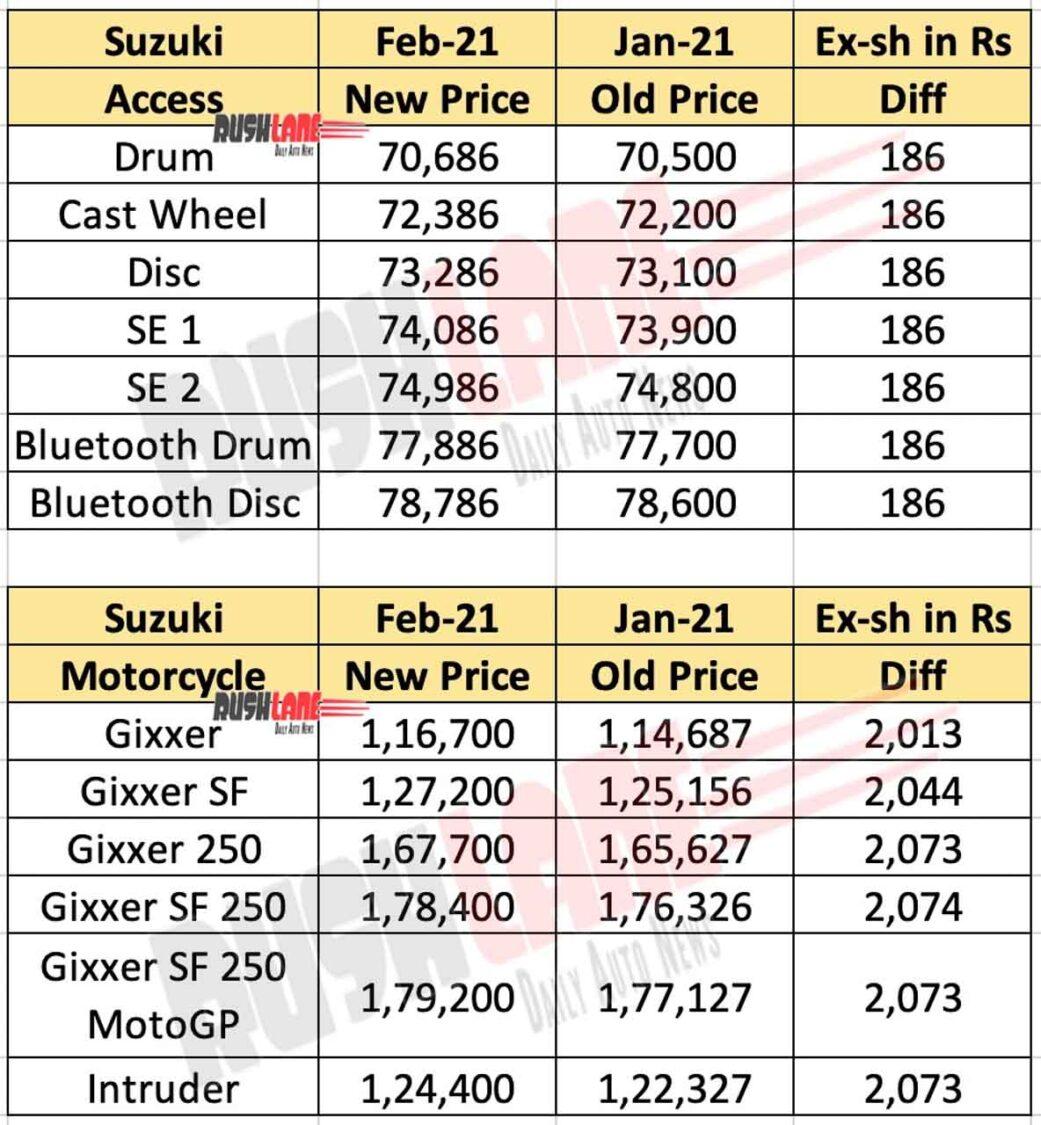 Suzuki Prices Feb 2021