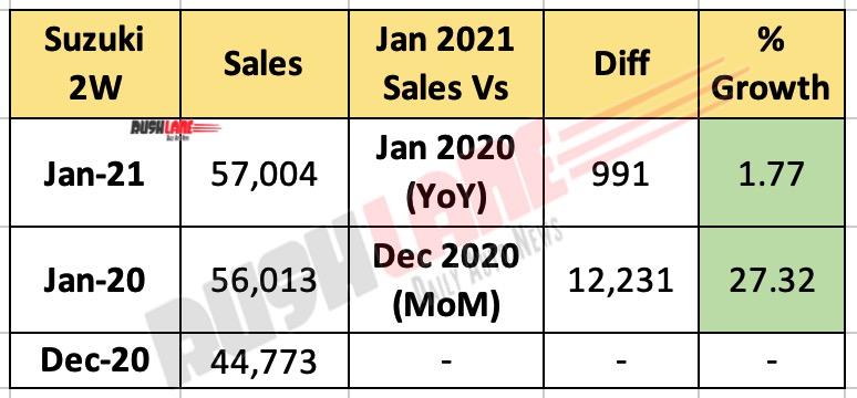 Suzuki Two Wheeler Sales Jan 2021