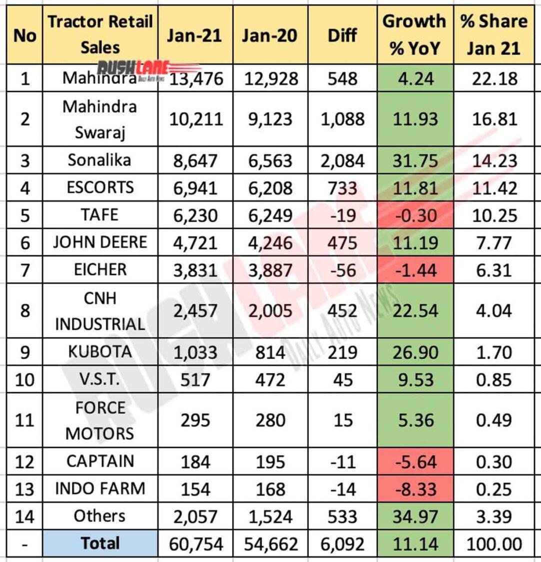 Tractor Retail Sales Jan 2021 vs Jan 2020 (YoY)