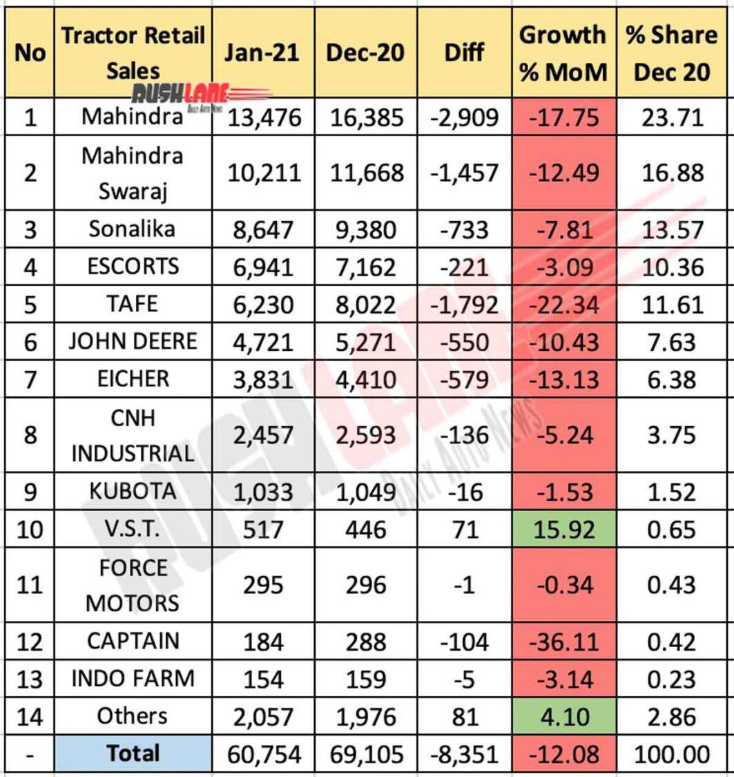 Retail sale for tractors Jan 2021