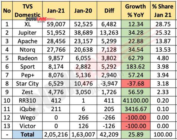 TVS Motor Sales Jan 2021
