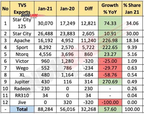 TVS Apache Exports Jan 2021