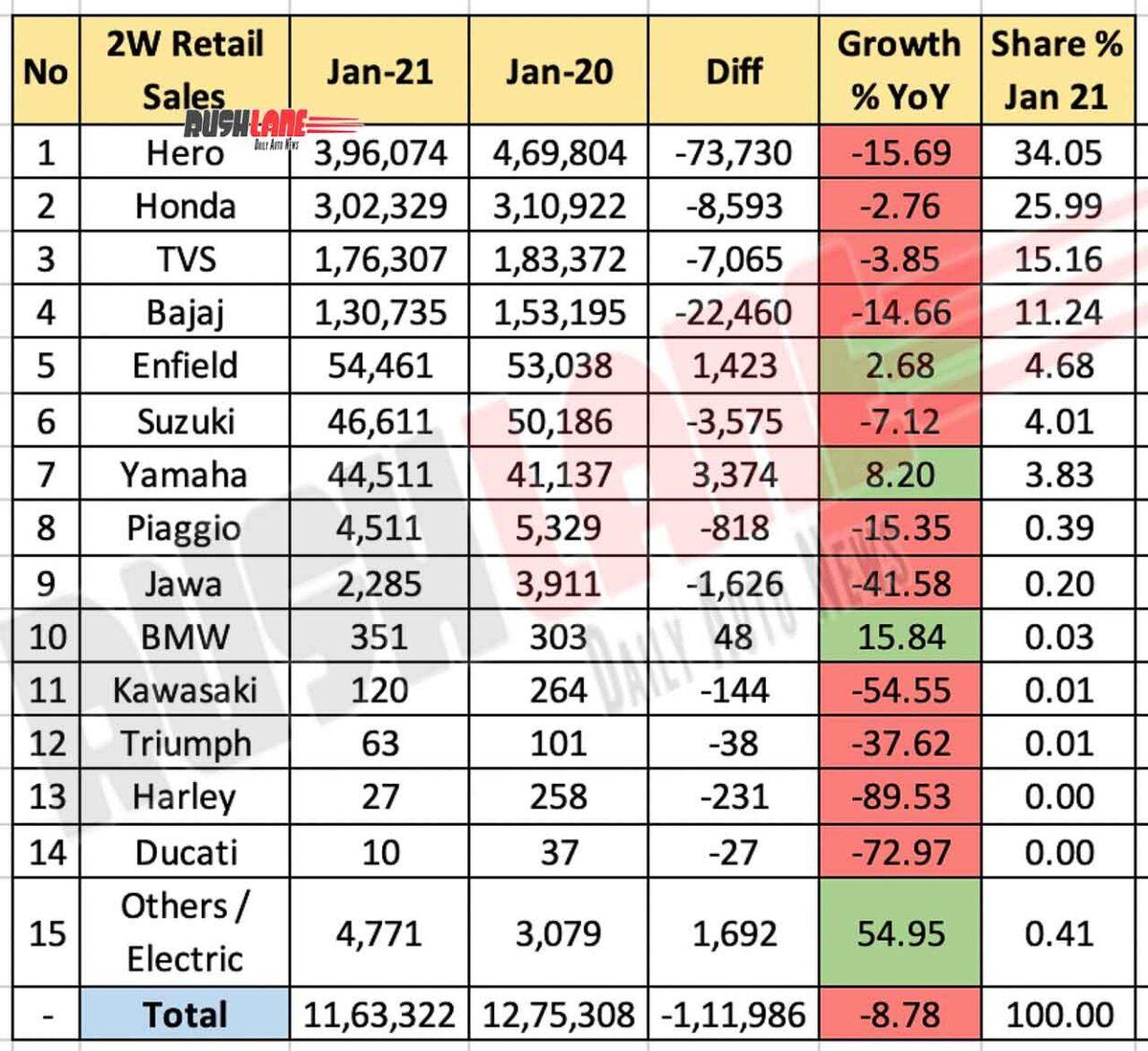 Two Wheeler Retail Sales Jan 2021