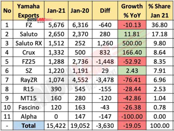 Yamaha India Exports Jan 2021