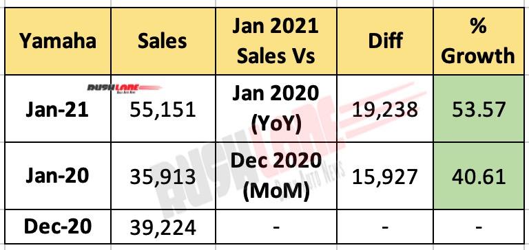 Yamaha India Sales Jan 2021