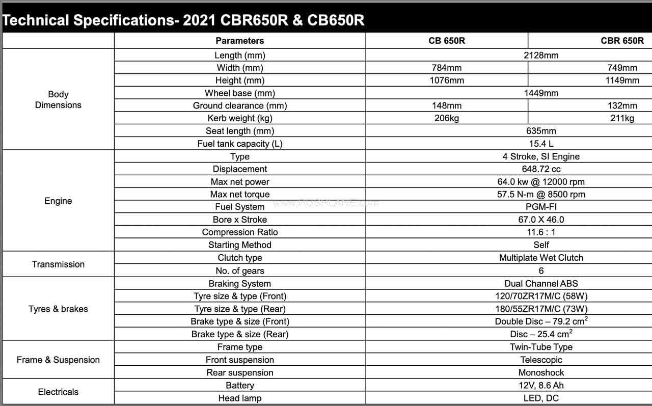 2021 Honda CBR650R and CB650R Specs