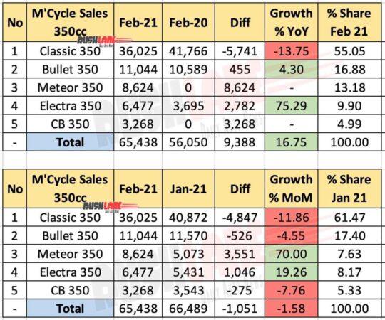 350cc Motorcycle Sales Feb 2021