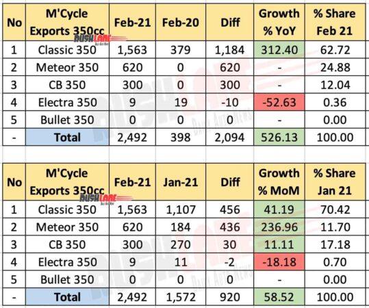 350cc Motorcycle Exports Feb 2021
